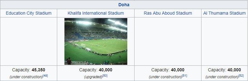 speelsteden WK 2022 stadions Doha